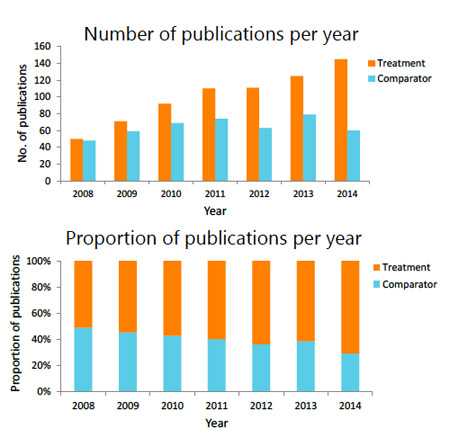 publication-trends